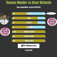 Thomas Mueller vs Omar Richards h2h player stats