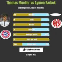 Thomas Mueller vs Aymen Barkok h2h player stats