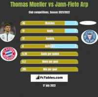 Thomas Mueller vs Jann-Fiete Arp h2h player stats