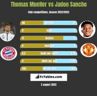 Thomas Mueller vs Jadon Sancho h2h player stats