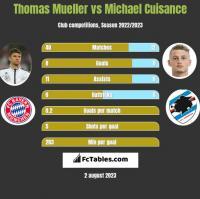 Thomas Mueller vs Michael Cuisance h2h player stats