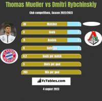 Thomas Mueller vs Dmitri Rybchinskiy h2h player stats