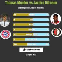 Thomas Mueller vs Javairo Dilrosun h2h player stats