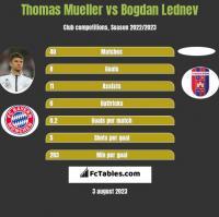 Thomas Mueller vs Bogdan Lednev h2h player stats