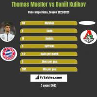 Thomas Mueller vs Daniil Kulikov h2h player stats