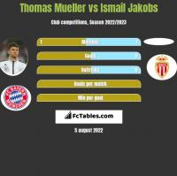 Thomas Mueller vs Ismail Jakobs h2h player stats
