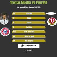 Thomas Mueller vs Paul Will h2h player stats
