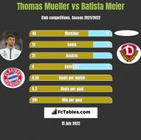 Thomas Mueller vs Batista Meier h2h player stats