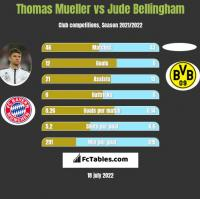 Thomas Mueller vs Jude Bellingham h2h player stats