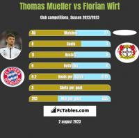 Thomas Mueller vs Florian Wirt h2h player stats