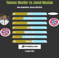 Thomas Mueller vs Jamal Musiala h2h player stats
