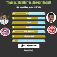 Thomas Mueller vs Ansgar Knauff h2h player stats