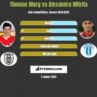 Thomas Murg vs Alexandru Mitrita h2h player stats