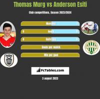 Thomas Murg vs Anderson Esiti h2h player stats