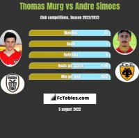 Thomas Murg vs Andre Simoes h2h player stats