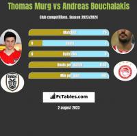 Thomas Murg vs Andreas Bouchalakis h2h player stats