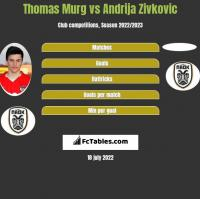 Thomas Murg vs Andrija Zivkovic h2h player stats