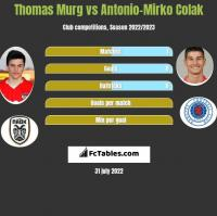 Thomas Murg vs Antonio-Mirko Colak h2h player stats
