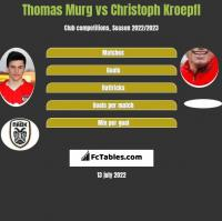 Thomas Murg vs Christoph Kroepfl h2h player stats