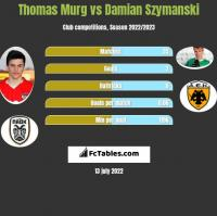 Thomas Murg vs Damian Szymanski h2h player stats