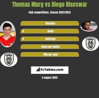 Thomas Murg vs Diego Biseswar h2h player stats