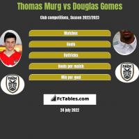 Thomas Murg vs Douglas Gomes h2h player stats