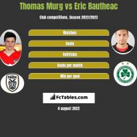 Thomas Murg vs Eric Bautheac h2h player stats