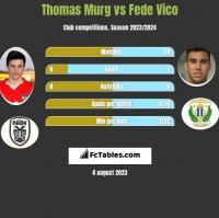 Thomas Murg vs Fede Vico h2h player stats