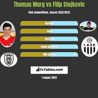 Thomas Murg vs Filip Stojkovic h2h player stats