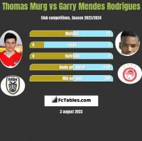 Thomas Murg vs Garry Mendes Rodrigues h2h player stats