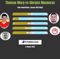 Thomas Murg vs Giorgos Masouras h2h player stats