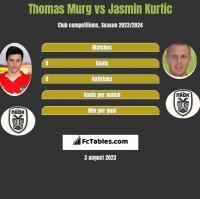 Thomas Murg vs Jasmin Kurtic h2h player stats