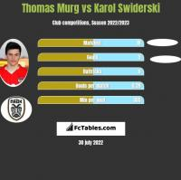 Thomas Murg vs Karol Swiderski h2h player stats
