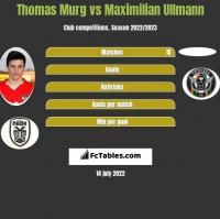 Thomas Murg vs Maximilian Ullmann h2h player stats