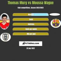 Thomas Murg vs Moussa Wague h2h player stats