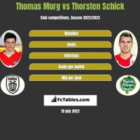 Thomas Murg vs Thorsten Schick h2h player stats