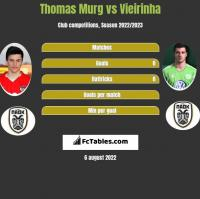 Thomas Murg vs Vieirinha h2h player stats