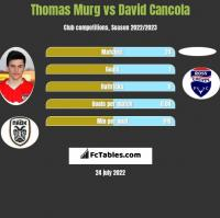 Thomas Murg vs David Cancola h2h player stats