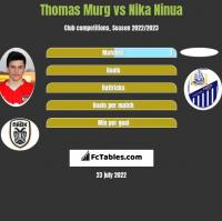 Thomas Murg vs Nika Ninua h2h player stats