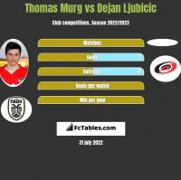 Thomas Murg vs Dejan Ljubicic h2h player stats