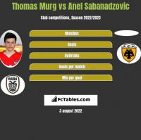 Thomas Murg vs Anel Sabanadzovic h2h player stats
