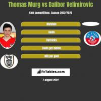 Thomas Murg vs Dalibor Velimirovic h2h player stats