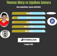 Thomas Murg vs Aguibou Camara h2h player stats