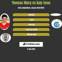 Thomas Murg vs Kaly Sene h2h player stats