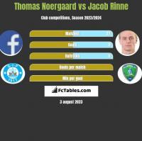 Thomas Noergaard vs Jacob Rinne h2h player stats