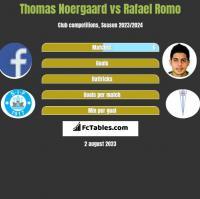 Thomas Noergaard vs Rafael Romo h2h player stats