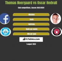 Thomas Noergaard vs Oscar Hedvall h2h player stats