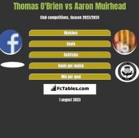 Thomas O'Brien vs Aaron Muirhead h2h player stats
