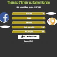 Thomas O'Brien vs Daniel Harvie h2h player stats
