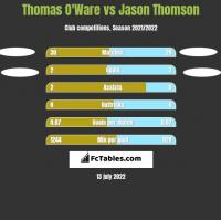 Thomas O'Ware vs Jason Thomson h2h player stats